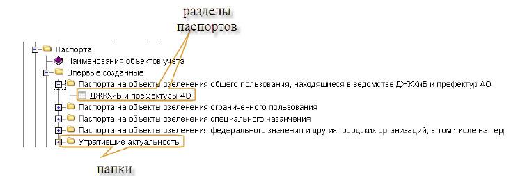 Названия системных папок, по которым будут распределяться разделы паспортов